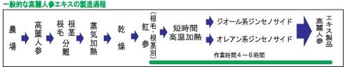 process_general